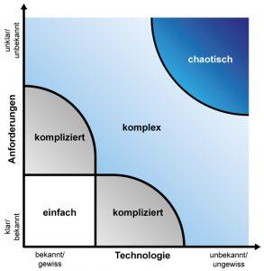 Stacey Matrix Agiles Schätzen Komplexität appcom interactive