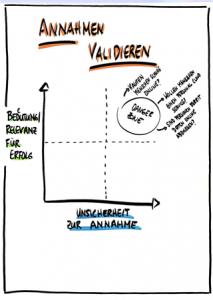 Schritte 02 einer Produktidee-Validierung - Annahmen validieren