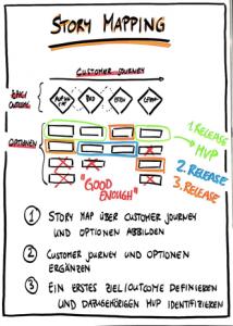 Schritte 04 einer Produktidee-Validierung - Story Mapping