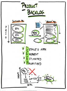 Schritte 05 einer Produktidee-Validierung - Product Backlog
